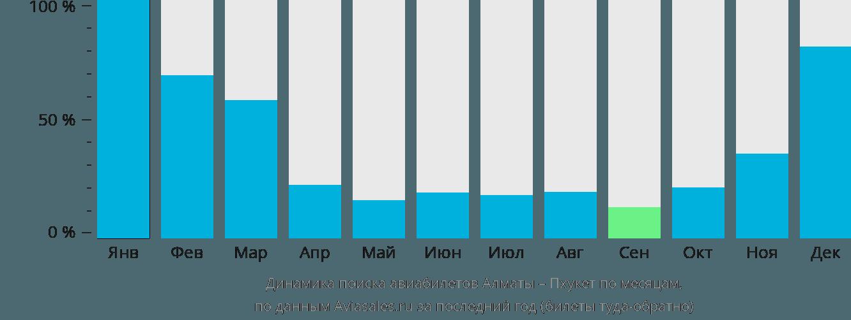 Динамика поиска авиабилетов из Алматы на Пхукет по месяцам