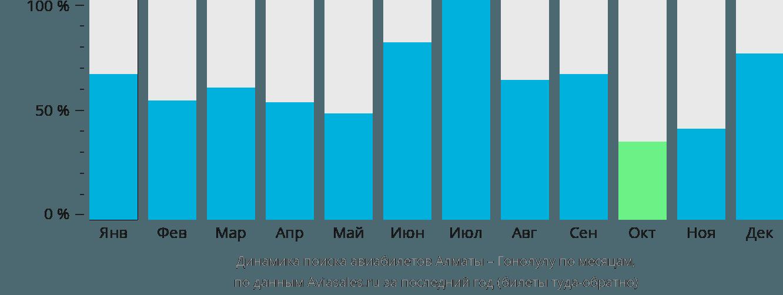 Динамика поиска авиабилетов из Алматы в Гонолулу по месяцам