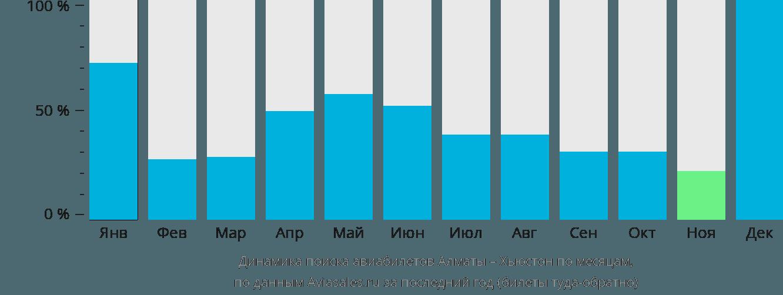 Динамика поиска авиабилетов из Алматы в Хьюстон по месяцам