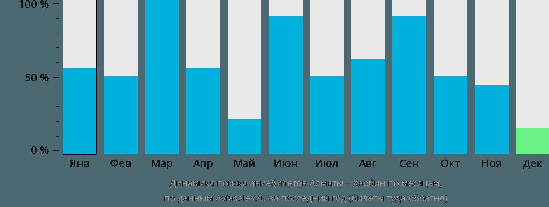 Динамика поиска авиабилетов из Алматы в Харбин по месяцам