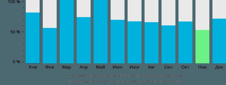 Динамика поиска авиабилетов из Алматы в Хургаду по месяцам
