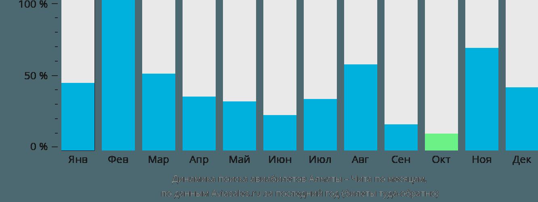 Динамика поиска авиабилетов из Алматы в Читу по месяцам