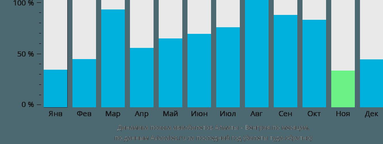 Динамика поиска авиабилетов из Алматы в Венгрию по месяцам