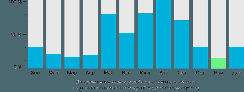 Динамика поиска авиабилетов из Алматы на Ибицу по месяцам