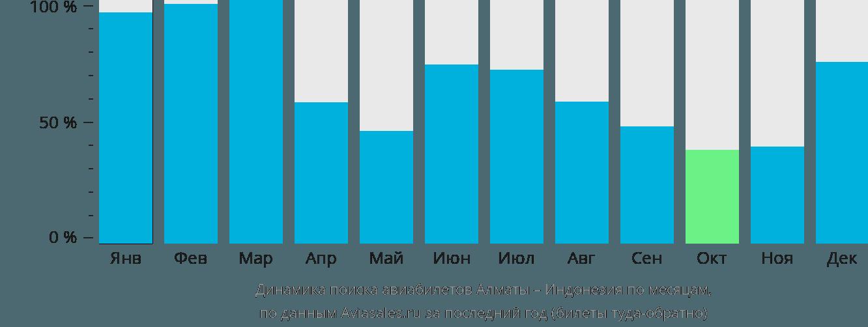 Динамика поиска авиабилетов из Алматы в Индонезию по месяцам
