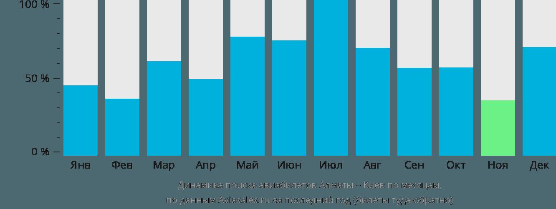Динамика поиска авиабилетов из Алматы в Киев по месяцам