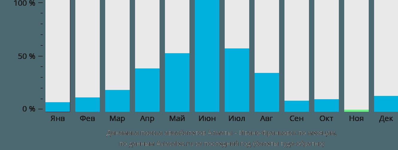 Динамика поиска авиабилетов из Алматы в Ивано-Франковск по месяцам