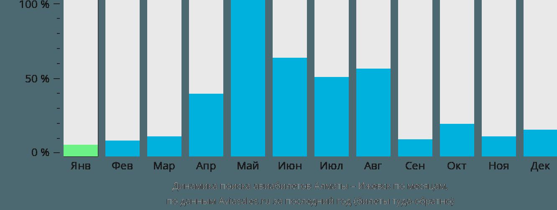 Динамика поиска авиабилетов из Алматы в Ижевск по месяцам