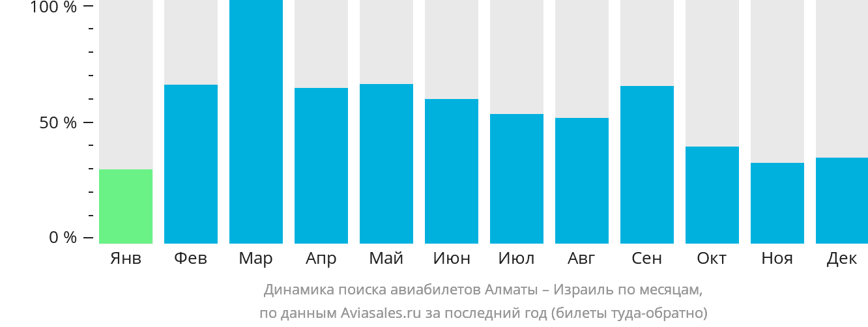 Динамика поиска авиабилетов из Алматы в Израиль по месяцам