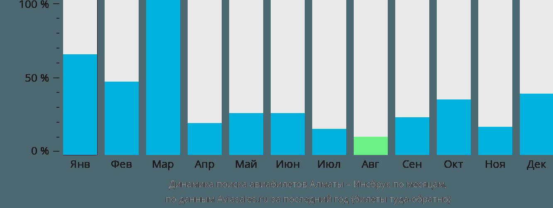 Динамика поиска авиабилетов из Алматы в Инсбрук по месяцам