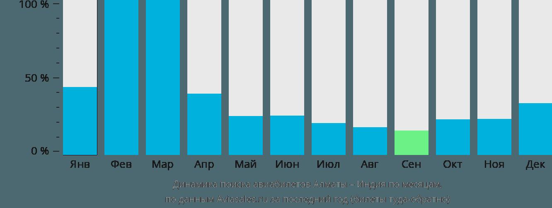Динамика поиска авиабилетов из Алматы в Индию по месяцам