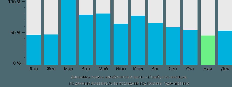 Динамика поиска авиабилетов из Алматы в Стамбул по месяцам