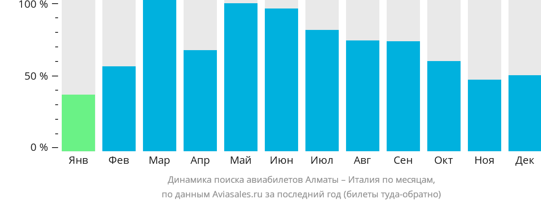Динамика поиска авиабилетов из Алматы в Италию по месяцам