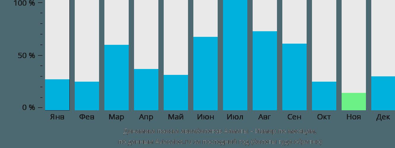 Динамика поиска авиабилетов из Алматы в Измир по месяцам