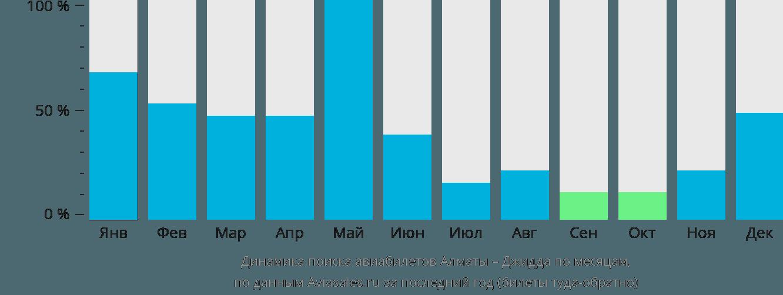 Динамика поиска авиабилетов из Алматы в Джидду по месяцам