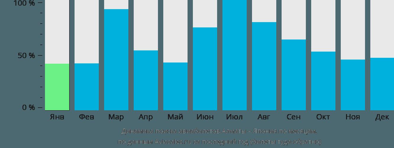 Динамика поиска авиабилетов из Алматы в Японию по месяцам