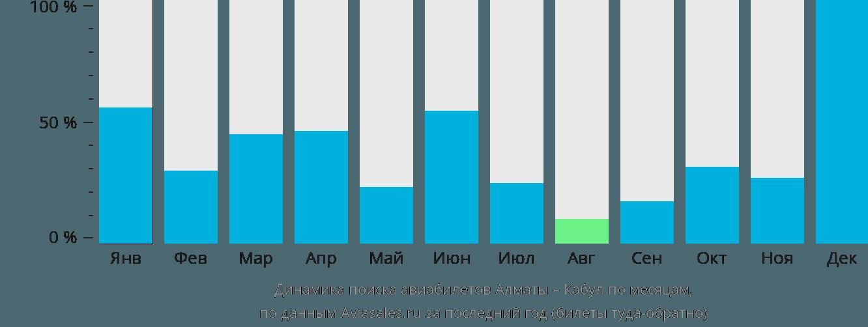 Динамика поиска авиабилетов из Алматы в Кабул по месяцам