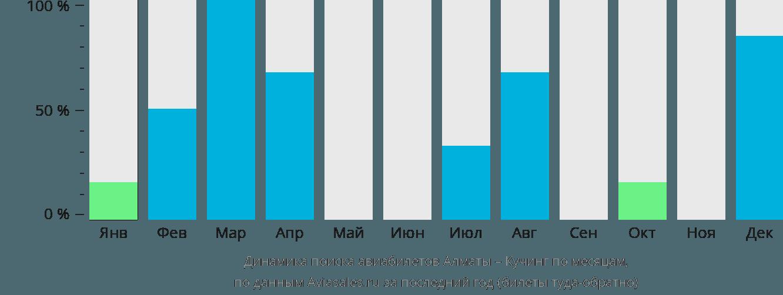 Динамика поиска авиабилетов из Алматы в Кучинг по месяцам