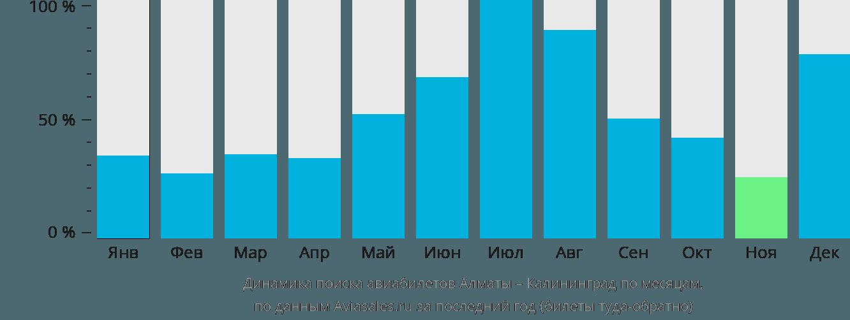 Динамика поиска авиабилетов из Алматы в Калининград по месяцам