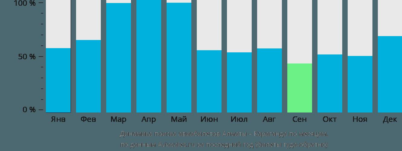 Динамика поиска авиабилетов из Алматы в Караганду по месяцам