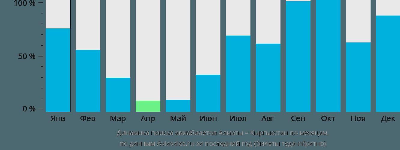Динамика поиска авиабилетов из Алматы в Кыргызстан по месяцам
