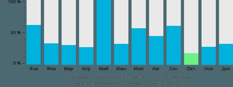 Динамика поиска авиабилетов из Алматы в Хабаровск по месяцам