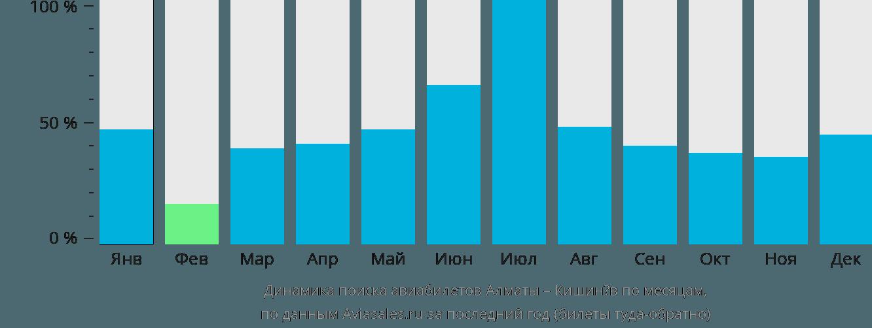 Динамика поиска авиабилетов из Алматы в Кишинёв по месяцам
