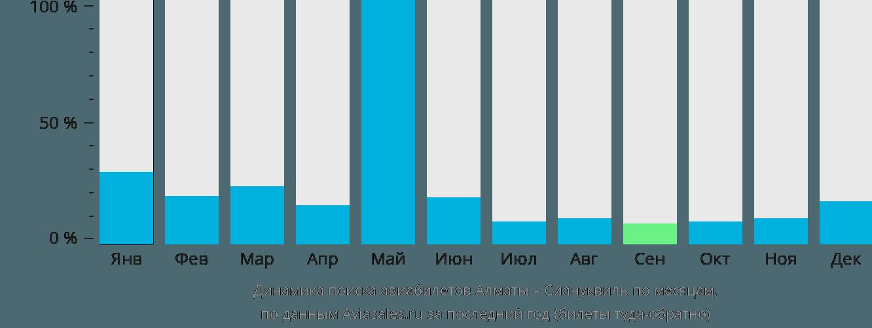 Динамика поиска авиабилетов из Алматы в Сиануквиль по месяцам