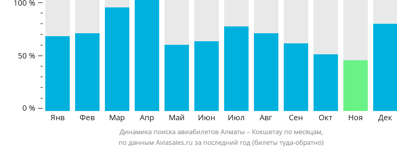 Динамика поиска авиабилетов из Алматы в Кокшетау по месяцам