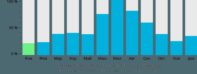 Динамика поиска авиабилетов из Алматы в Краснодар по месяцам
