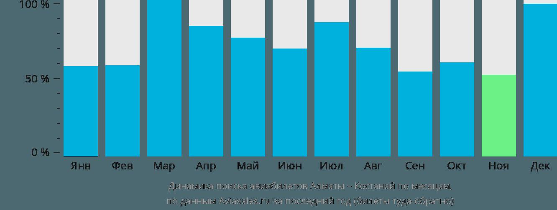 Динамика поиска авиабилетов из Алматы в Костанай по месяцам