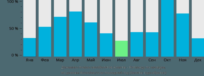Динамика поиска авиабилетов из Алматы в Катманду по месяцам