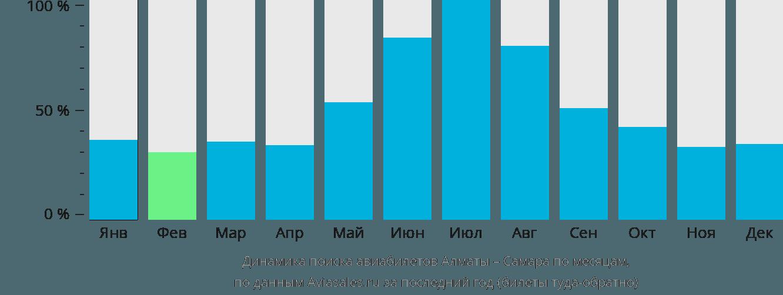 Динамика поиска авиабилетов из Алматы в Самару по месяцам