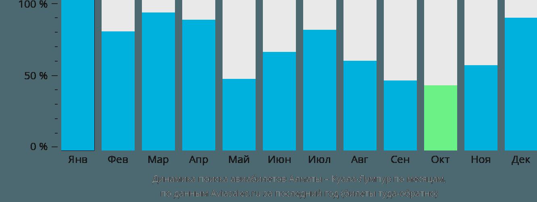 Динамика поиска авиабилетов из Алматы в Куала-Лумпур по месяцам
