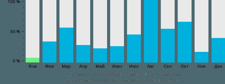 Динамика поиска авиабилетов из Алматы в Гянджу по месяцам