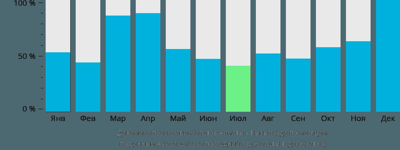 Динамика поиска авиабилетов из Алматы в Кызылорду по месяцам