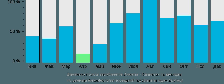 Динамика поиска авиабилетов из Алматы в Казахстан по месяцам