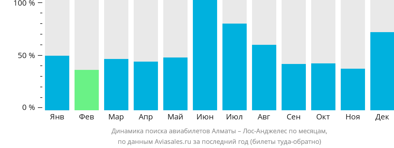Динамика поиска авиабилетов из Алматы в Лос-Анджелес по месяцам