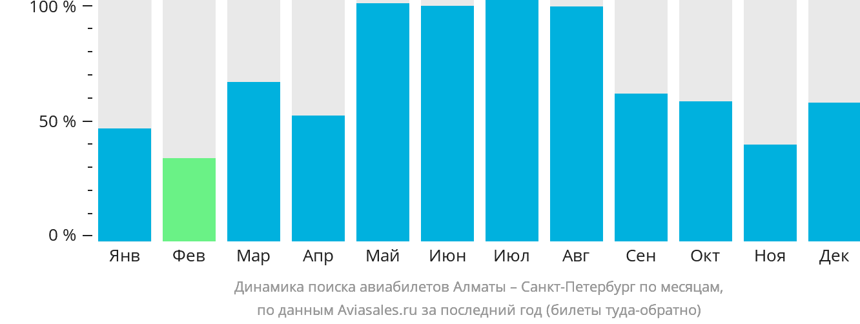 Динамика поиска авиабилетов из Алматы в Санкт-Петербург по месяцам