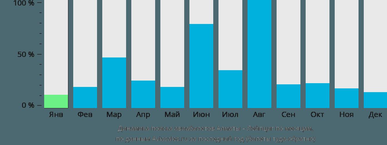 Динамика поиска авиабилетов из Алматы в Лейпциг по месяцам