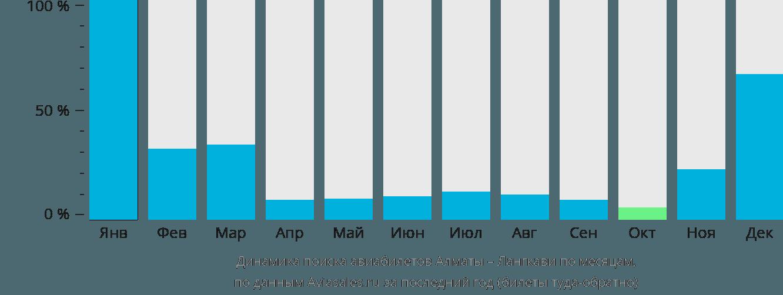 Динамика поиска авиабилетов из Алматы на Лангкави по месяцам