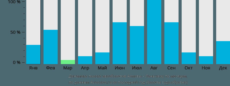 Динамика поиска авиабилетов из Алматы в Ланьчжоу по месяцам