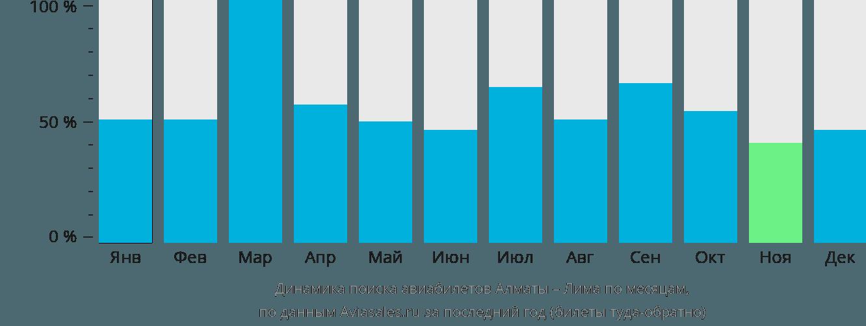 Динамика поиска авиабилетов из Алматы в Лиму по месяцам