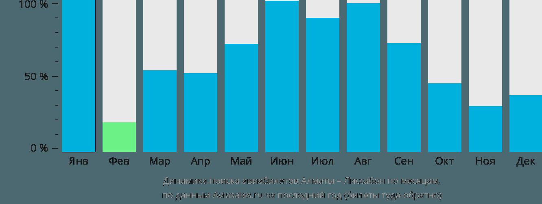 Динамика поиска авиабилетов из Алматы в Лиссабон по месяцам