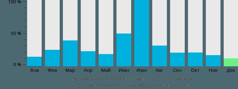 Динамика поиска авиабилетов из Алматы в Любляну по месяцам