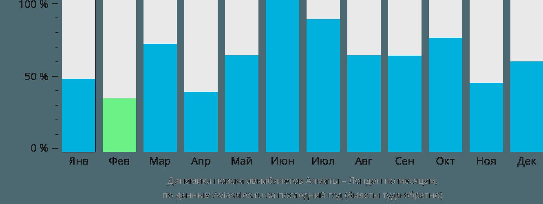 Динамика поиска авиабилетов из Алматы в Лондон по месяцам