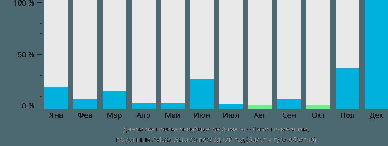 Динамика поиска авиабилетов из Алматы в Лагос по месяцам
