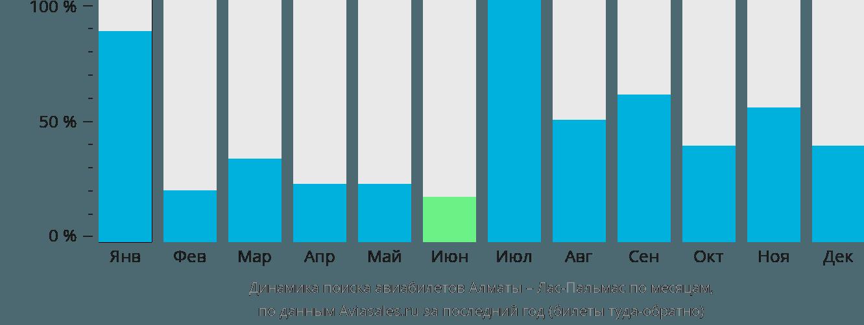 Динамика поиска авиабилетов из Алматы в Лас-Пальмас по месяцам