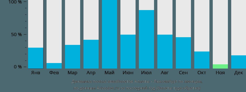 Динамика поиска авиабилетов из Алматы в Люксембург по месяцам