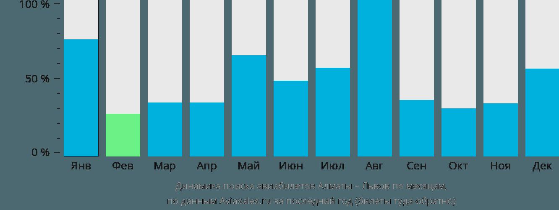 Динамика поиска авиабилетов из Алматы в Львов по месяцам